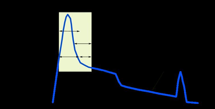 OTDR Dead Zone Chart